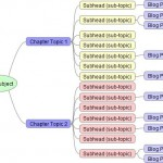 Mind map of a blogged book content plan with content left off