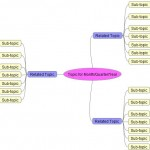 mind map of monthly, quarterly, yearly blog posts for a writer's blog