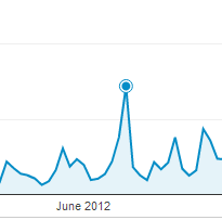This spike in readership to 1,439 page views occurred on one of my blogs on June 7. If this was your blog, you could go back and determine what blog post was published on that day to see what content was so popular.