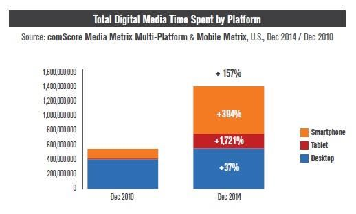 digital_media_time_spent_chart_reference